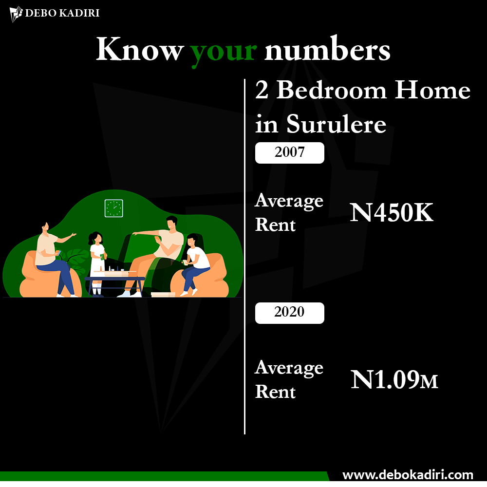 The cost of renting a 2 Bedroom in Surulere, Lagos in 2007 and 2020